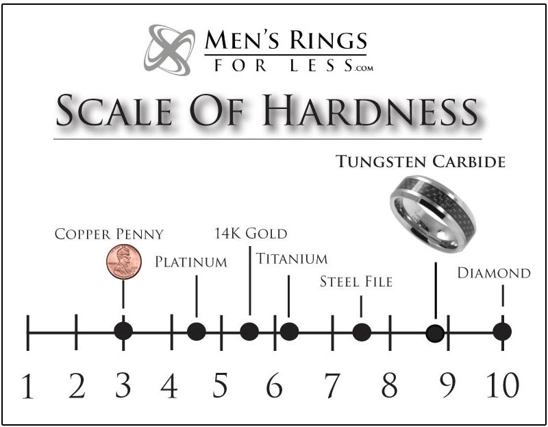 Tungsten Rings Tungsten Wedding Bands Tungsten Wedding